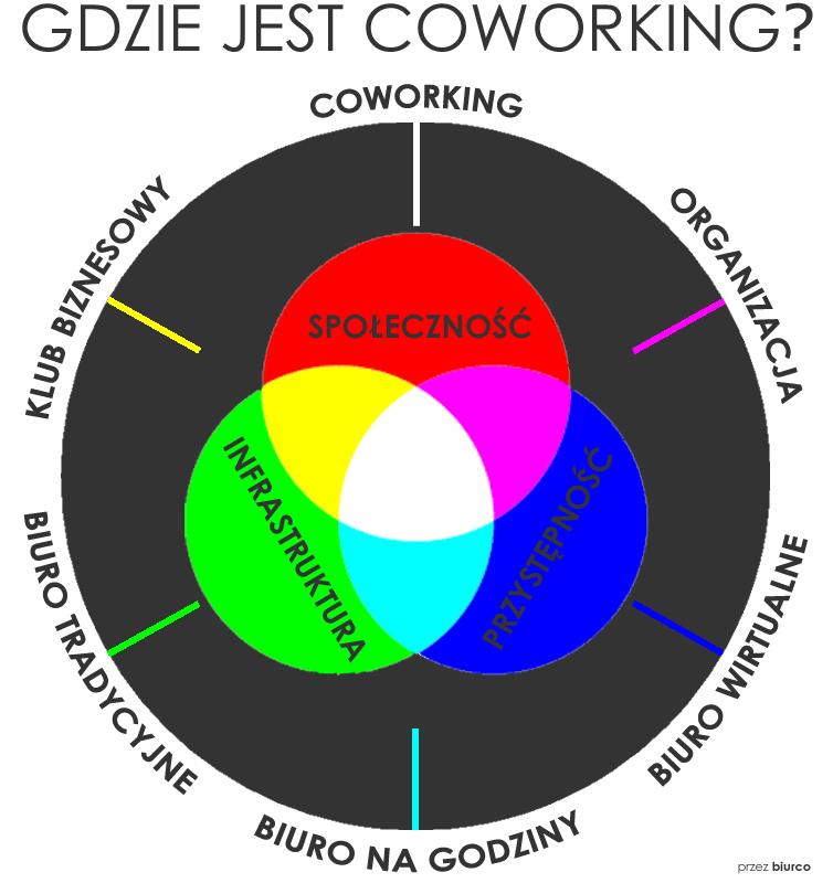 Gdzie jest coworking - infografika