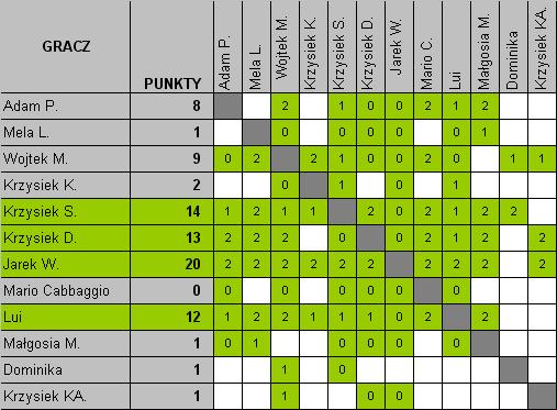 Liga biurcowego ping-ponga - aktualna tabela wyników